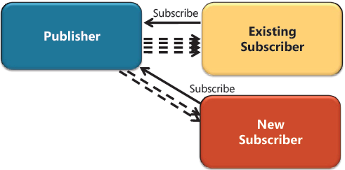 Figure 4: Adding new subscriber to existing publisher