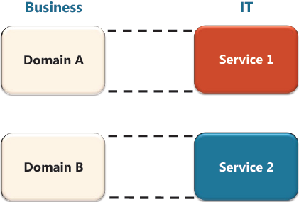 Figure 6. Services aligned with business boundaries