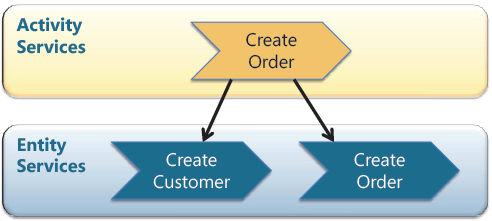 Figure 1: Commands and service orchestration