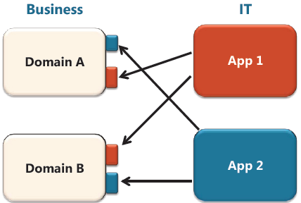 Figure 5. Lack of IT/Business Alignment