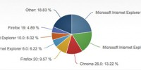Internet Explorer 10 Doubles Its Desktop Market Share