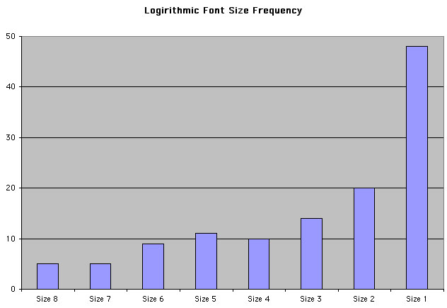 Logarithmic Font Frequency