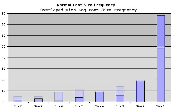 Normal & Logarithmic Font Frequency