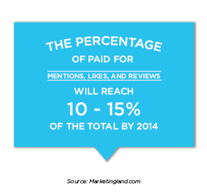 The Percentage of Paid For Mentions, Likes, and Reviews