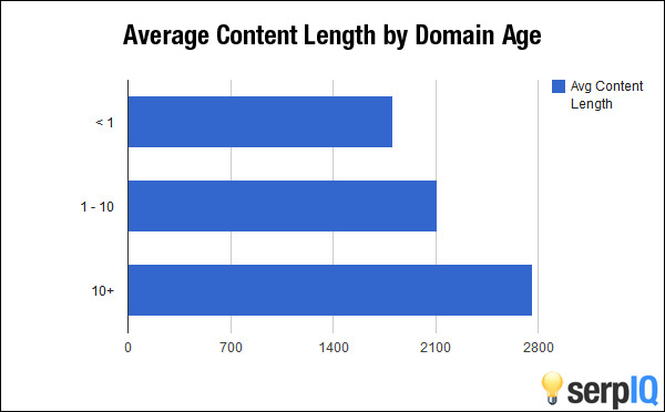 Average Content Length by Domain Age