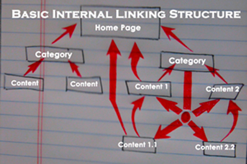 internal linking