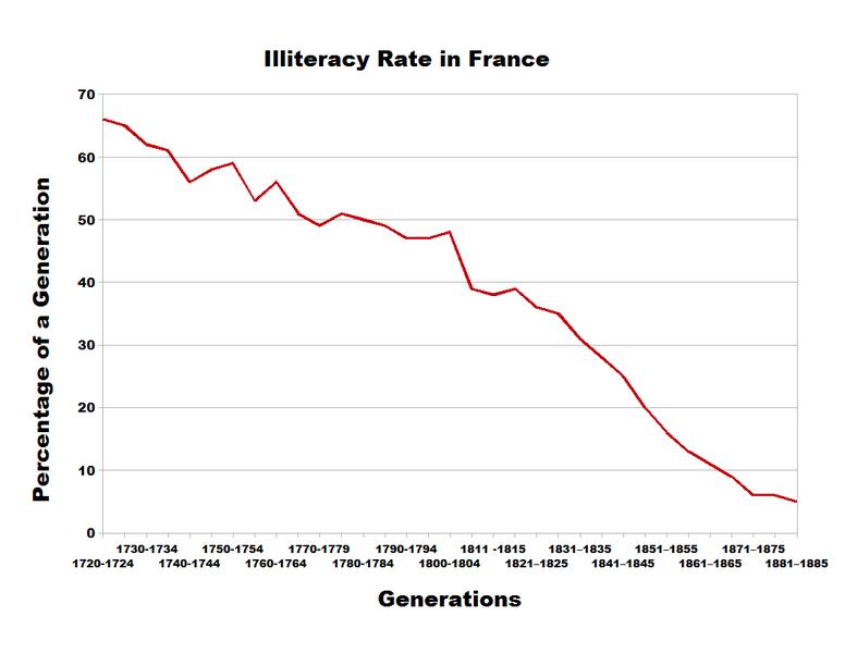 illiteracy_france