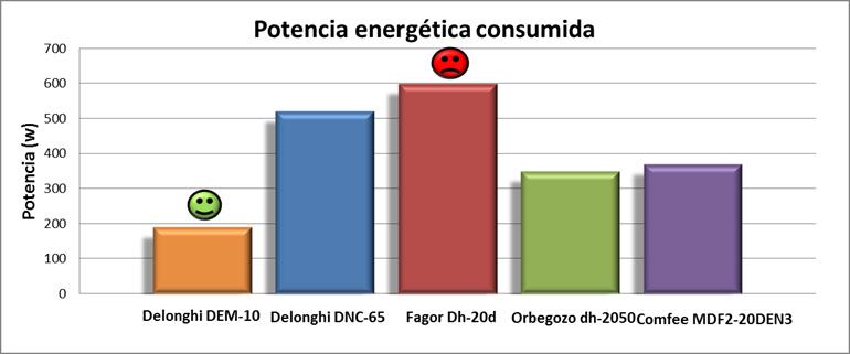 Gráfico comparativo de las potencias energéticas de los 5 deshumidificadores mas importantes para purificadordelaire
