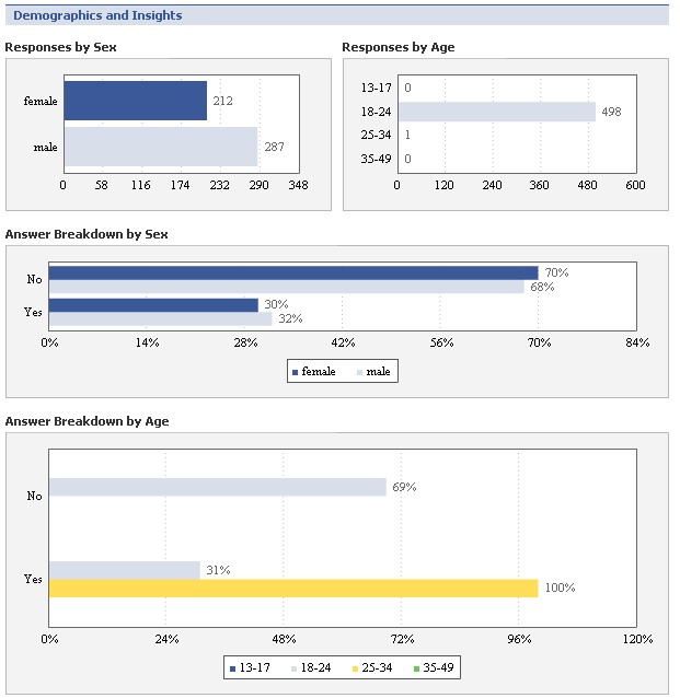 Responses to the Facebook Poll broken down by age and gender demographics.