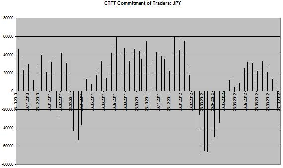 JPY Chart CoT