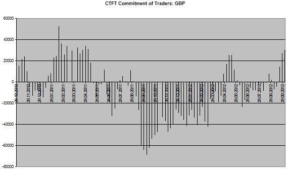 CoT Chart GBP