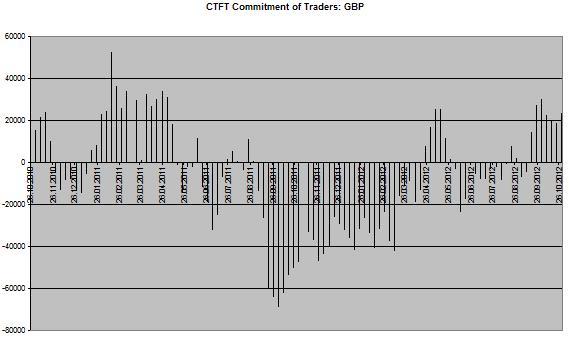 GBP Chart CoT