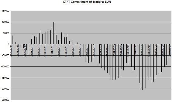 CoT Chart EUR