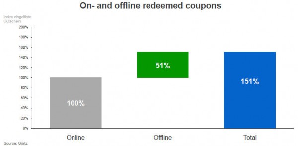 ROPO effect Redeemed coupons 600x294 How Online Searches & Advertising Drive in Store Sales?