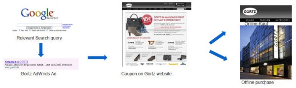 Gortz1 600x179 How Online Searches & Advertising Drive in Store Sales?