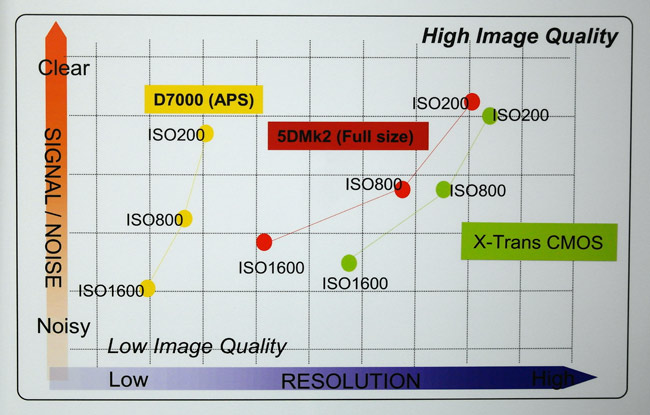 Fuji X-Pro1 Sensor