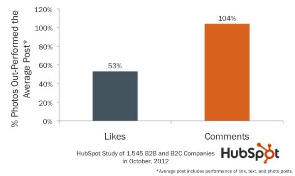 Hình ảnh trên Facebook được hưởng ứng nhiều hơn các bài post thông thường