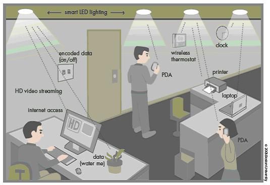 LED WiFi application : transmission optique