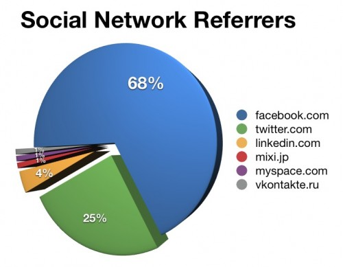 network referrers
