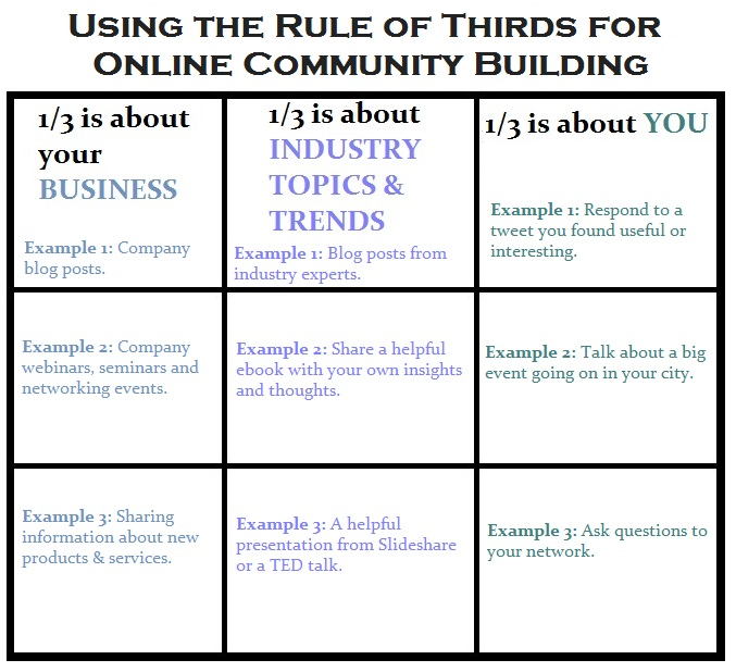 The Rule of Thirds for Content Marketing