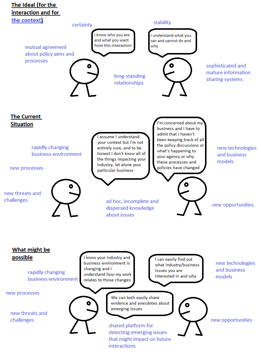 A depiction of three settings. The first is labelled 'The ideal (for the interaction and the context)' and shows two figures facing each other with one having a speech bubble saying 'I know who you are and what you want from this interaction' and the second with a speech bubble saying 'I understand what you can and cannot do and why'. They are surrounded by words describing the environment they are in - 'certainty', 'stability', 'mutual agreement about policy aims and processes', 'long-standing relationship' and 'sophisticated and mature information sharing systems'. The second scene is labelled 'The Current Situation'. The first figure in this scene is saying 'I assume I understand your context but I'm not entirely sure, and to be honest I don't know all of the things impacting your industry, let alone your particular business'. The second figure is saying 'I'm concerned about my business and I have to admit that I haven't been keeping track of all the policy discussions or what's happening to your agency or why these processes and policies have changed'. Their environment is described as 'rapidly changing business environment', 'new processes', 'new threats and challenges', ad hoc, incomplete and dispersed knowledge about issues', 'new technologies and business models', and 'new opportunties'. The third scene is labelled 'What might be possible'. The first figure is saying 'I know your industry and business environment is changing and I understand how my work relates to those changes'. The second figure is saying 'I can easily find out what industry/business issues you are interested in and why'. Both figures are jointly saying 'We can both easily share evidence and anecdotes about emerging issues'. Their environment is described as 'rapidly changing business environment', 'new processes', 'new threats and challenges', shared platform for detecting emerging issues that might impact on future interactions', 'new technologies and business models', and 'new opportunities'.
