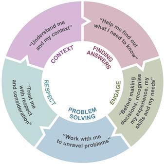 Five coloured interlinked sections in a circle. The first is labelled 'Finding answers' and contains the text 'Help me find out what I need to know'; the second 'Engage' and 'Before making decisions, recognise my experience, my skills and my needs'; the third 'Problem solving' and 'work with me to unravel problems'; the fourth 'Respect' and 'Treat me with respect and consideration'; and the fifth 'Context' and 'Understand me and my context'