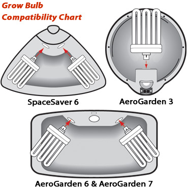 6-Pack Grow Lights For All 1 and 2 Light Gardens