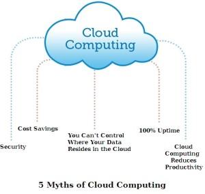 5 Myths of Cloud Computing