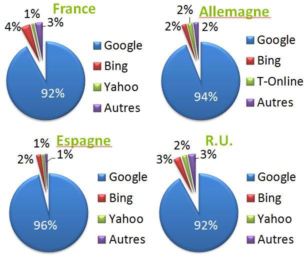 Part de marché des moteurs de recherche en europe