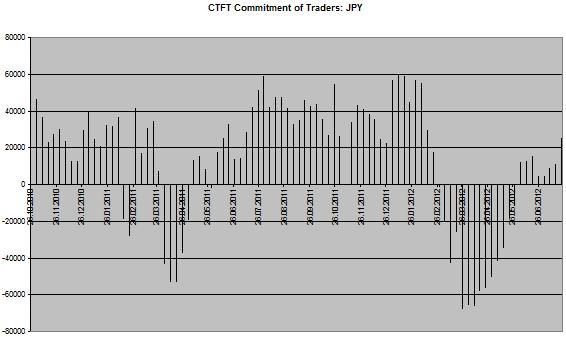 CoT Chart JPY