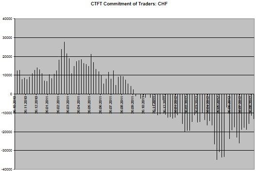 CHF Chart CoT
