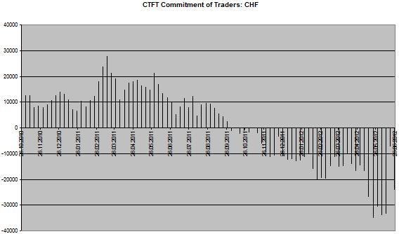 CHF Chart