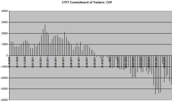 CoT Chart CHF