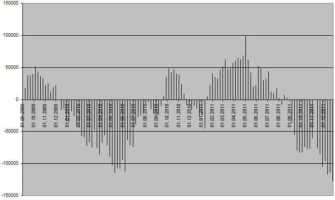 EUR CoT Chart