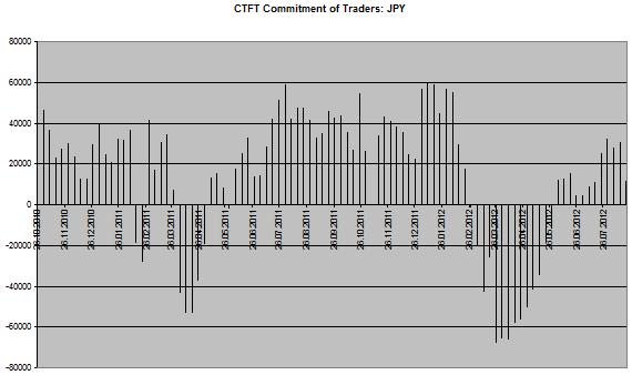 CoT Chart JPY