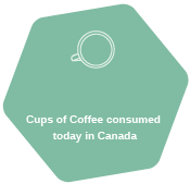 Cups of Coffee consumed today in Canada