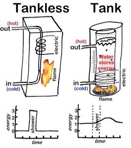 tankless_v_tank