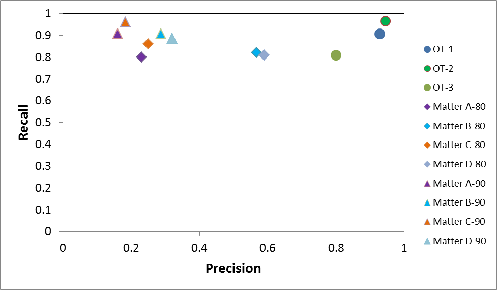 Precision vs Recall for Cormack & Grossman and for OrcaPredict