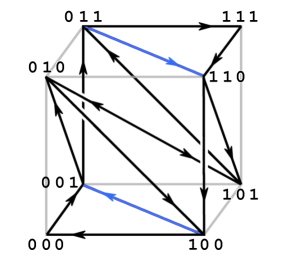 directed graph on a cube, 2-symbol every triplet