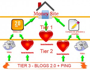 Tiered Link building