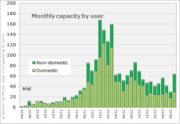 Monthly installed capacity by user type
