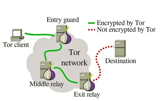 Tor network diagram