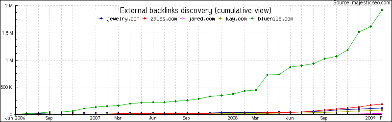 Jewelry Sites' Backlinks