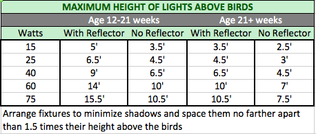 henhouse Light Height chart