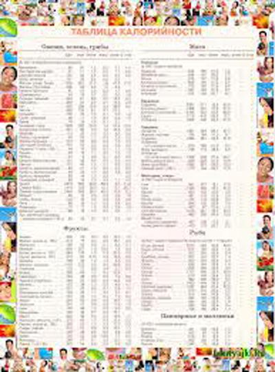 таблица для планирования своего рациона по калориям