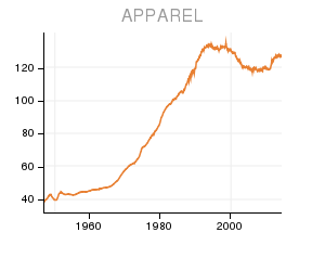 Chart of Apparel