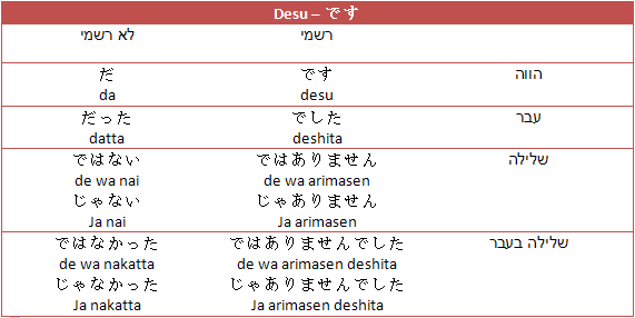desu verb in japanese