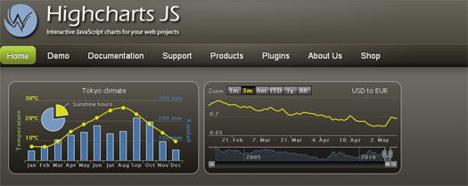 Highchart JS