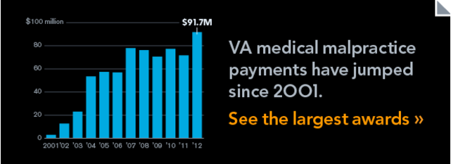 Payments for medical malpractice payments at the VA reached an all time high during 2012.