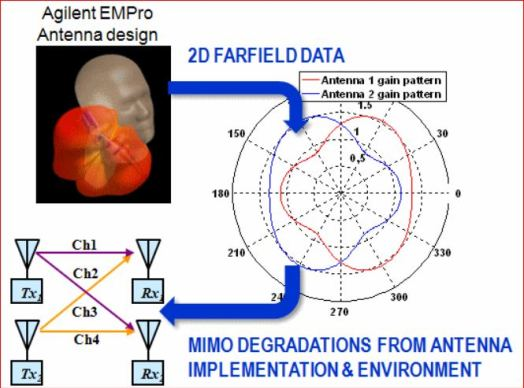 0-2D DATA MIMO